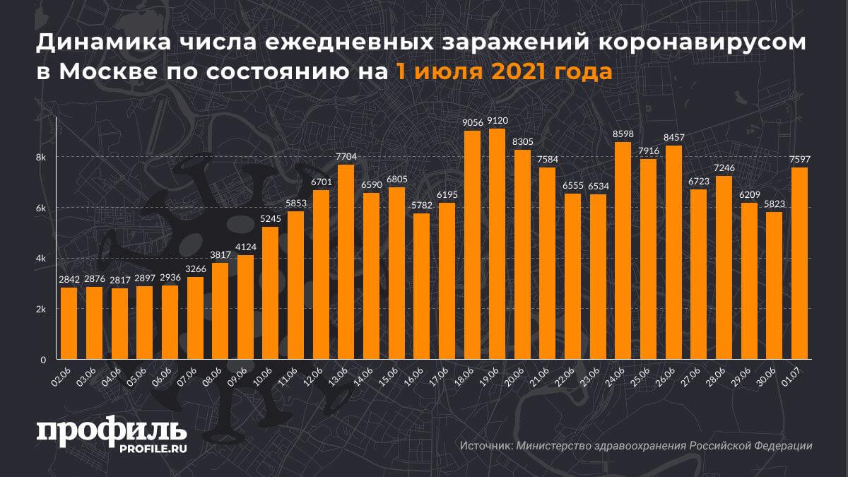 Динамика числа ежедневных заражений коронавирусом в Москве по состоянию на 1 июля 2021 года