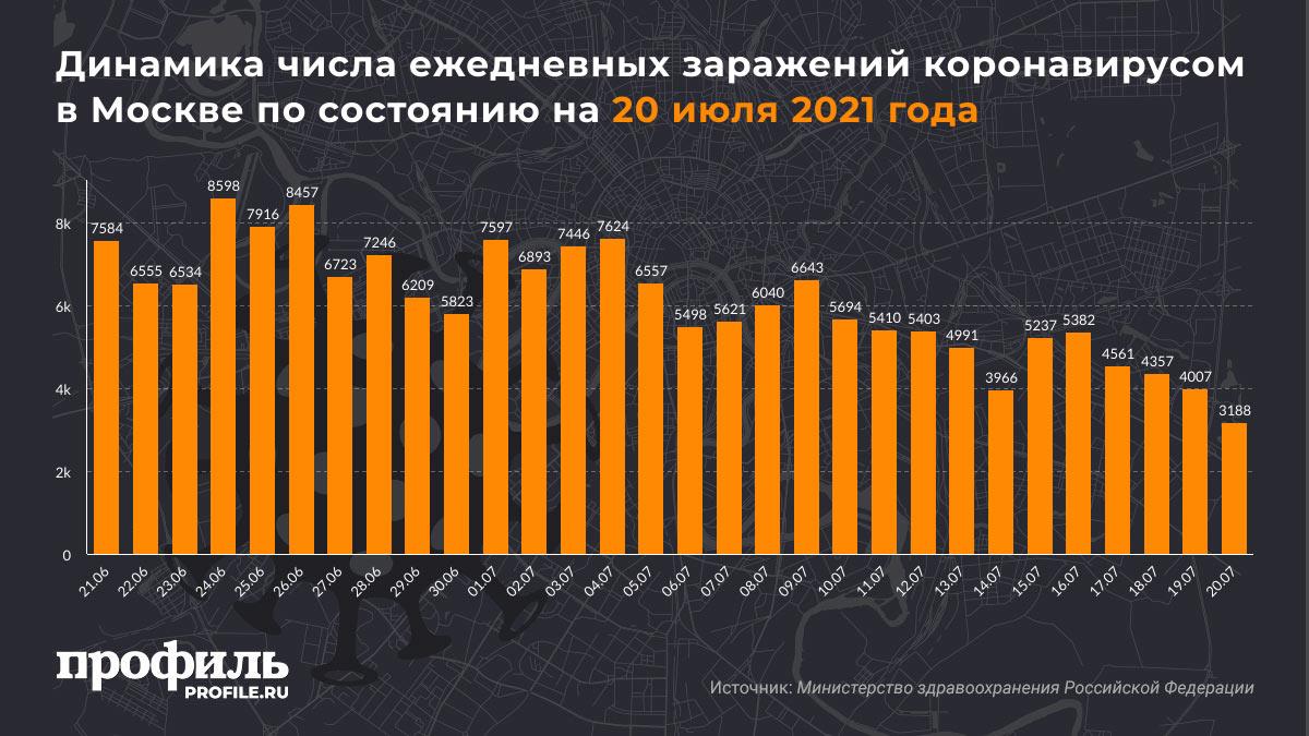 Динамика числа ежедневных заражений коронавирусом в Москве по состоянию на 20 июля 2021 года