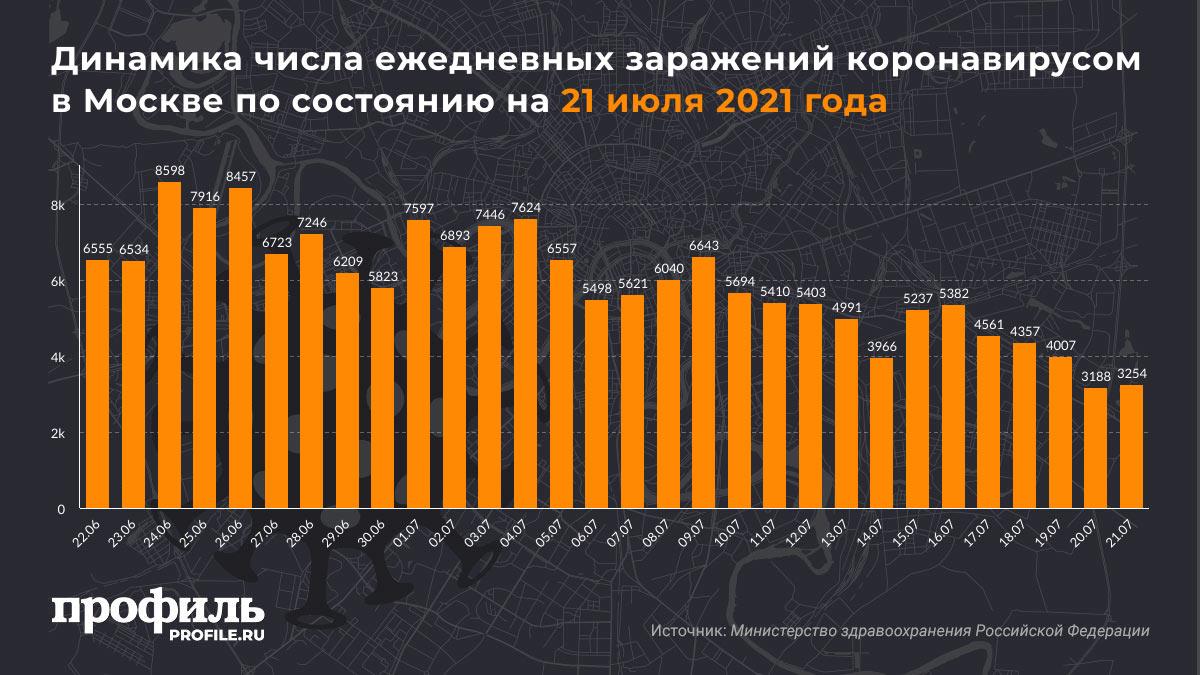 Динамика числа ежедневных заражений коронавирусом в Москве по состоянию на 21 июля 2021 года