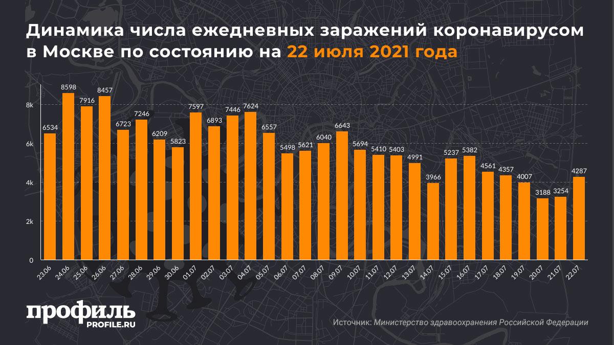 Динамика числа ежедневных заражений коронавирусом в Москве по состоянию на 22 июля 2021 года