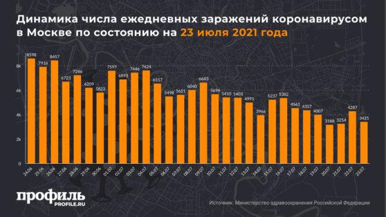 Динамика числа ежедневных заражений коронавирусом в Москве по состоянию на 23 июля 2021 года