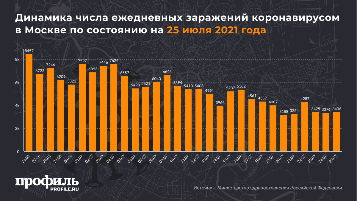 Динамика числа ежедневных заражений коронавирусом в Москве по состоянию на 25 июля 2021 года