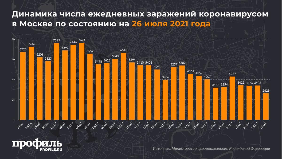 Динамика числа ежедневных заражений коронавирусом в Москве по состоянию на 26 июля 2021 года