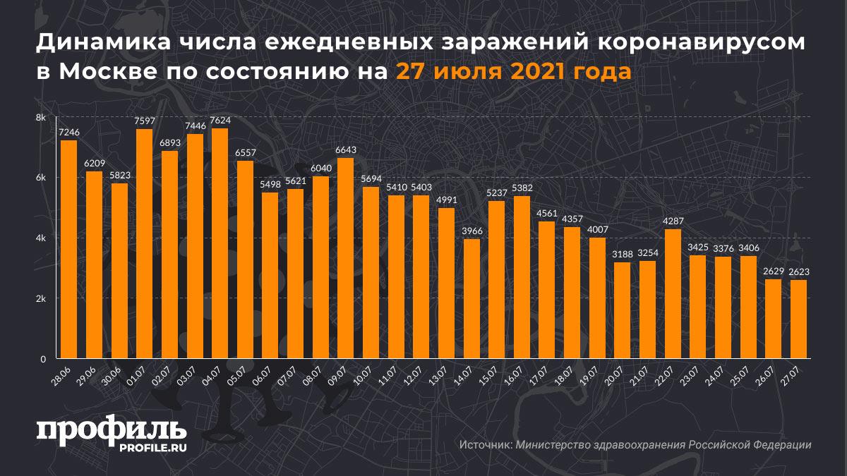 Динамика числа ежедневных заражений коронавирусом в Москве по состоянию на 27 июля 2021 года