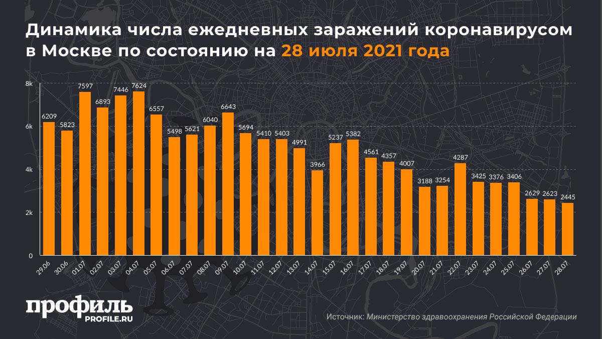 Динамика числа ежедневных заражений коронавирусом в Москве по состоянию на 28 июля 2021 года