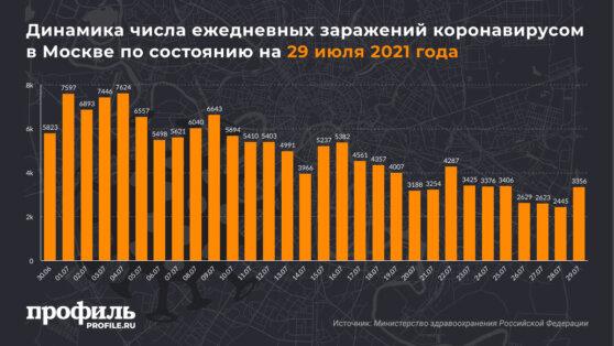 Динамика числа ежедневных заражений коронавирусом в Москве по состоянию на 29 июля 2021 года