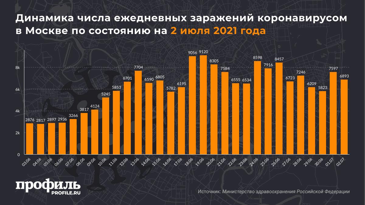 Динамика числа ежедневных заражений коронавирусом в Москве по состоянию на 2 июля 2021 года
