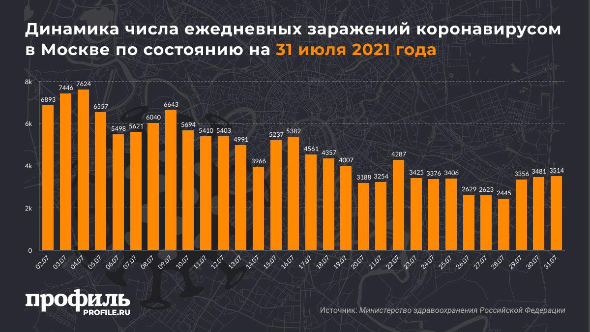 Динамика числа ежедневных заражений коронавирусом в Москве по состоянию на 31 июля 2021 года
