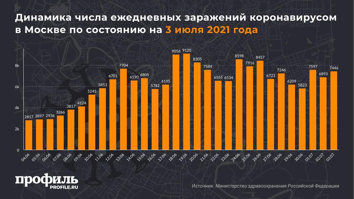 Динамика числа ежедневных заражений коронавирусом в Москве по состоянию на 3 июля 2021 года