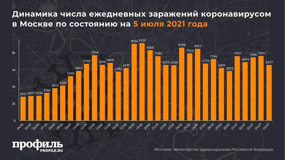 Динамика числа ежедневных заражений коронавирусом в Москве по состоянию на 5 июля 2021 года