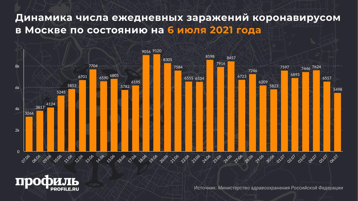 Динамика числа ежедневных заражений коронавирусом в Москве по состоянию на 6 июля 2021 года
