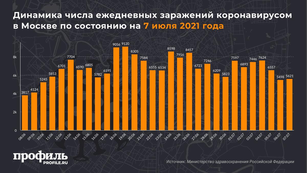 Динамика числа ежедневных заражений коронавирусом в Москве по состоянию на 7 июля 2021 года