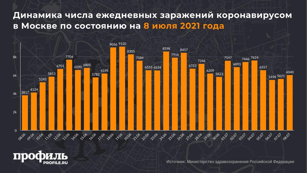 Динамика числа ежедневных заражений коронавирусом в Москве по состоянию на 8 июля 2021 года