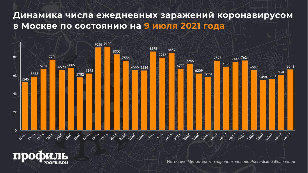 Динамика числа ежедневных заражений коронавирусом в Москве по состоянию на 9 июля 2021 года