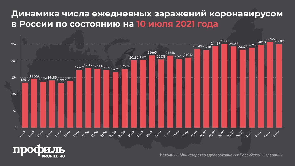 Динамика числа ежедневных заражений коронавирусом в России по состоянию на 10 июля 2021 года