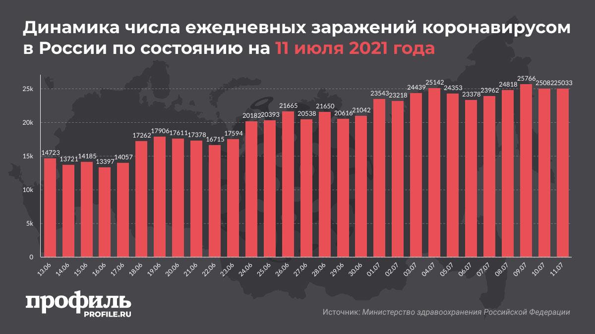 Динамика числа ежедневных заражений коронавирусом в России по состоянию на 11 июля 2021 года