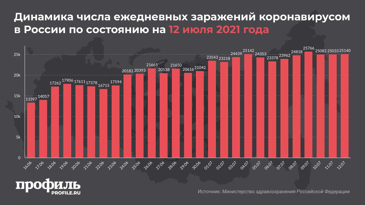 Динамика числа ежедневных заражений коронавирусом в России по состоянию на 12 июля 2021 года