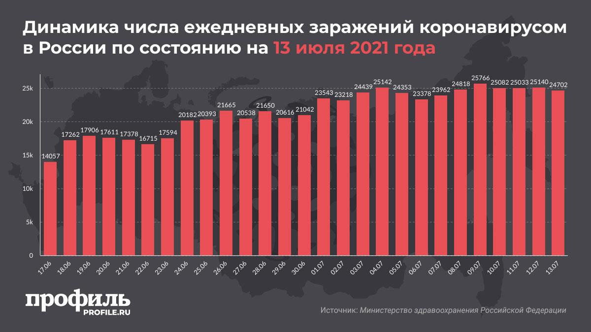 Динамика числа ежедневных заражений коронавирусом в России по состоянию на 13 июля 2021 года