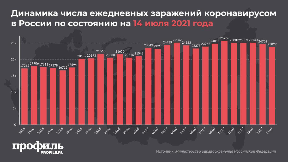 Динамика числа ежедневных заражений коронавирусом в России по состоянию на 14 июля 2021 года