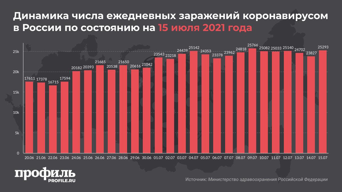 Динамика числа ежедневных заражений коронавирусом в России по состоянию на 15 июля 2021 года