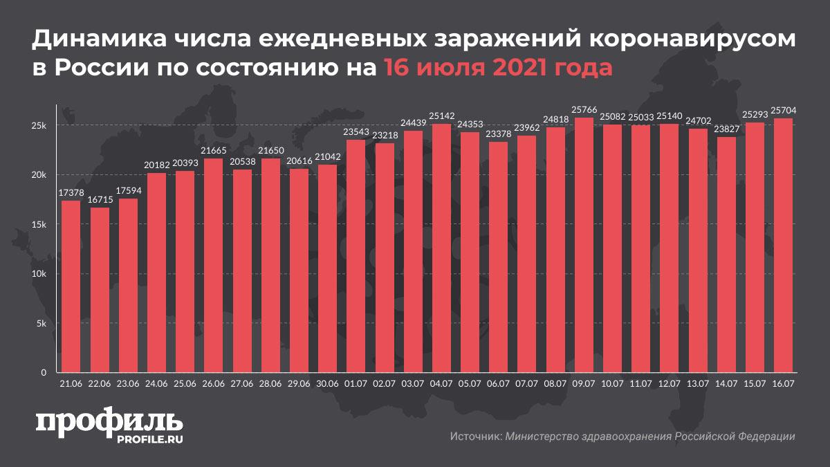 Динамика числа ежедневных заражений коронавирусом в России по состоянию на 16 июля 2021 года