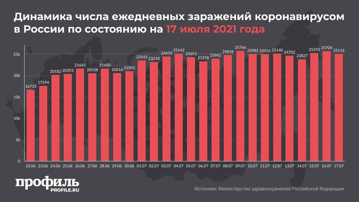 Динамика числа ежедневных заражений коронавирусом в России по состоянию на 17 июля 2021 года