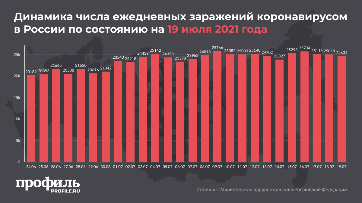 Динамика числа ежедневных заражений коронавирусом в России по состоянию на 19 июля 2021 года