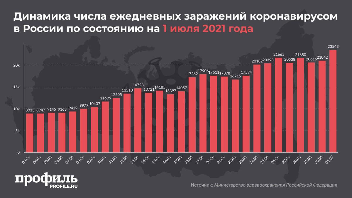 Динамика числа ежедневных заражений коронавирусом в России по состоянию на 1 июля 2021 года