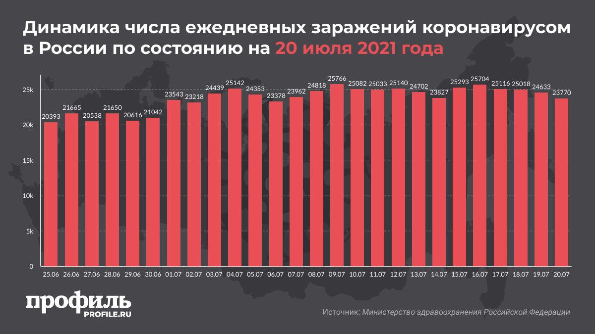 Динамика числа ежедневных заражений коронавирусом в России по состоянию на 20 июля 2021 года