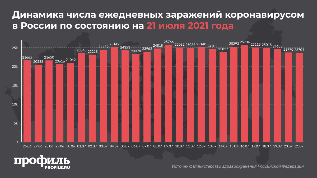 Динамика числа ежедневных заражений коронавирусом в России по состоянию на 21 июля 2021 года