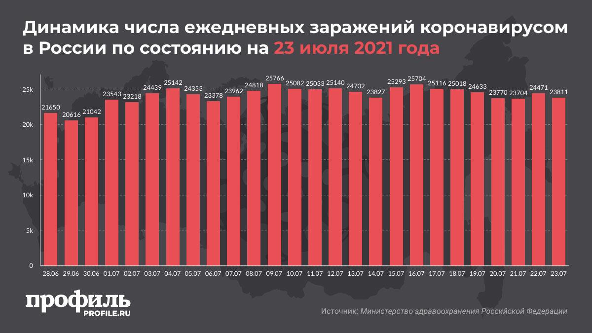 Динамика числа ежедневных заражений коронавирусом в России по состоянию на 23 июля 2021 года