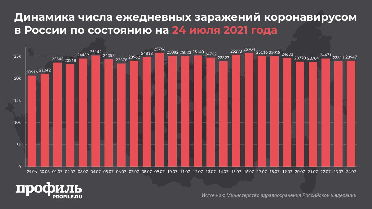 Динамика числа ежедневных заражений коронавирусом в России по состоянию на 24 июля 2021 года