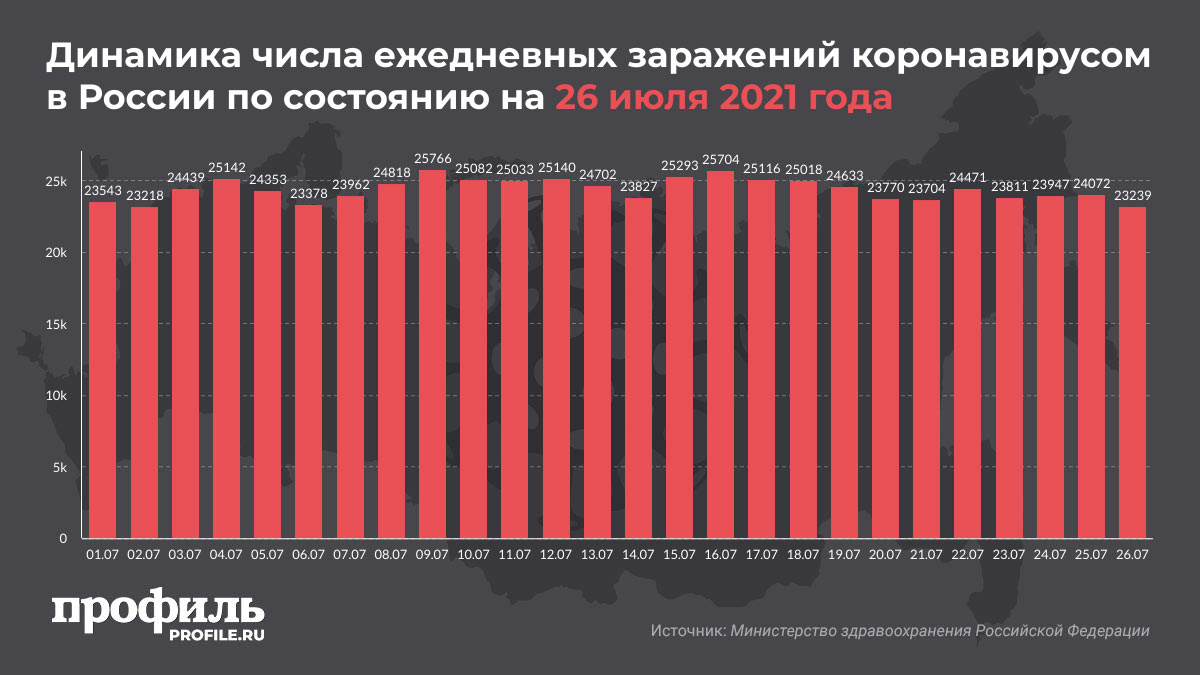 Динамика числа ежедневных заражений коронавирусом в России по состоянию на 26 июля 2021 года