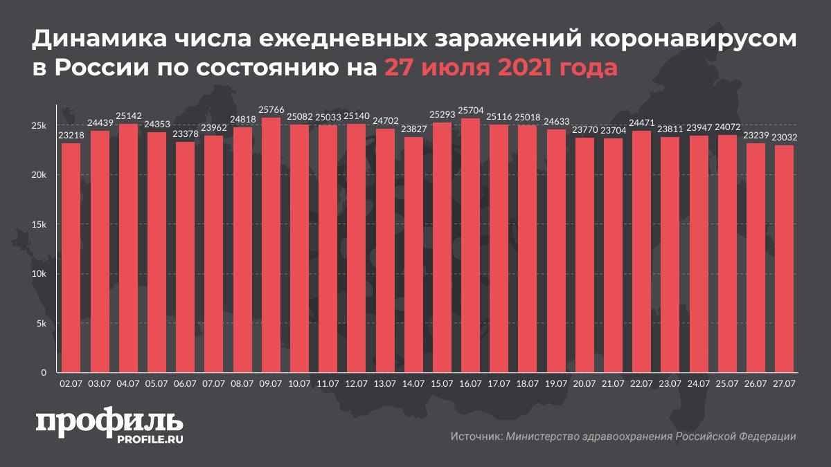Динамика числа ежедневных заражений коронавирусом в России по состоянию на 27 июля 2021 года