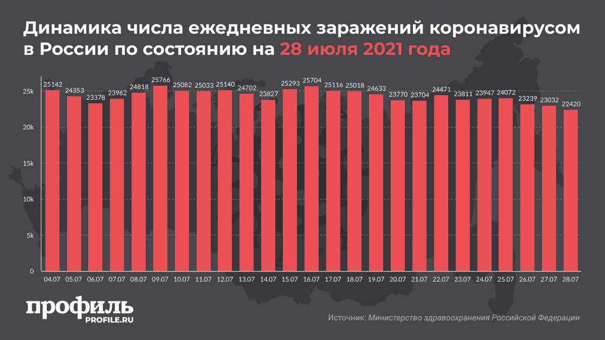 Динамика числа ежедневных заражений коронавирусом в России по состоянию на 28 июля 2021 года