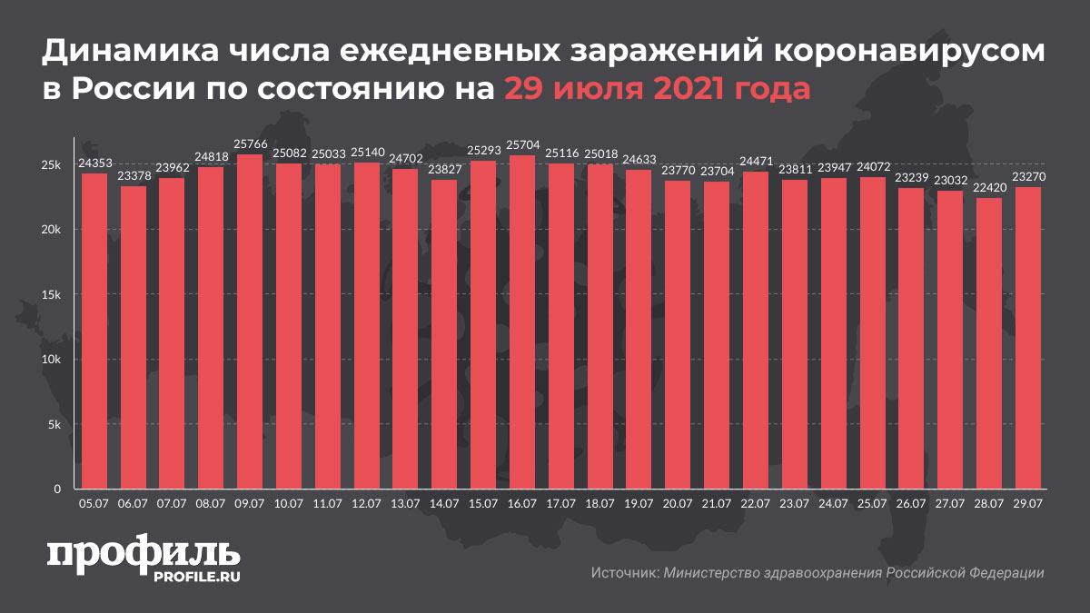 Динамика числа ежедневных заражений коронавирусом в России по состоянию на 29 июля 2021 года