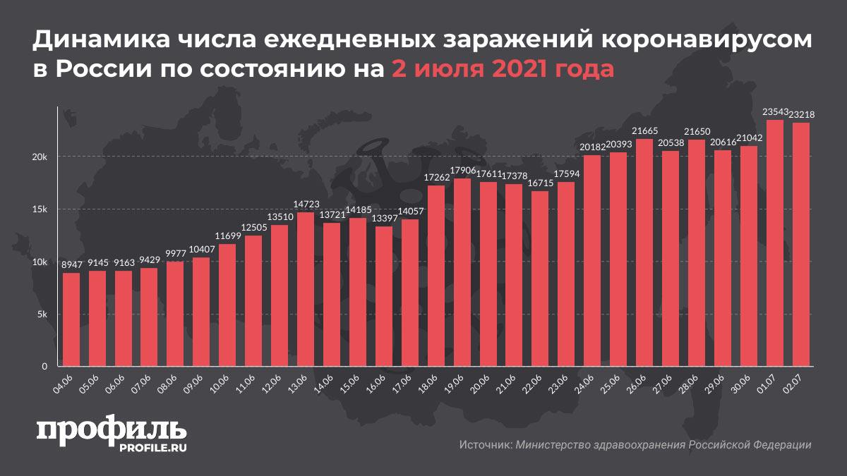 Динамика числа ежедневных заражений коронавирусом в России по состоянию на 2 июля 2021 года