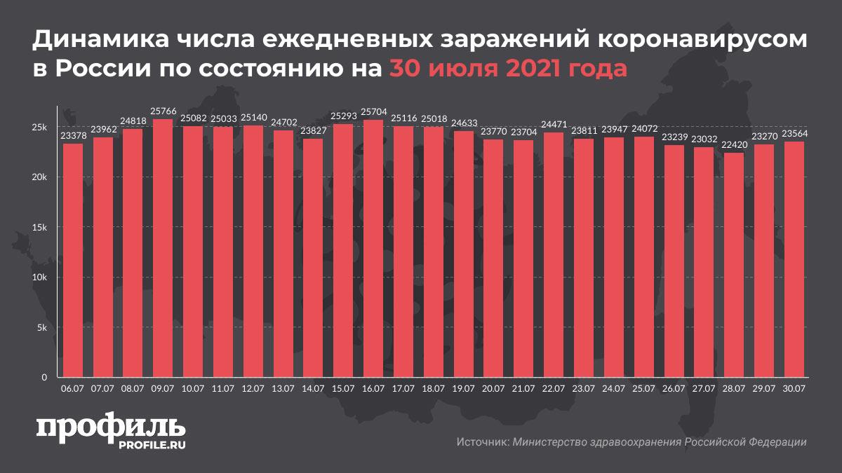 Динамика числа ежедневных заражений коронавирусом в России по состоянию на 30 июля 2021 года