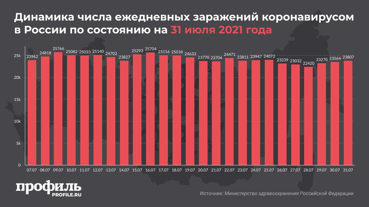 Динамика числа ежедневных заражений коронавирусом в России по состоянию на 31 июля 2021 года