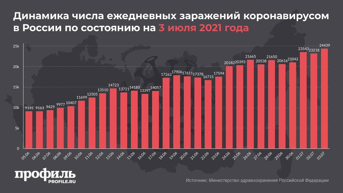 Динамика числа ежедневных заражений коронавирусом в России по состоянию на 3 июля 2021 года