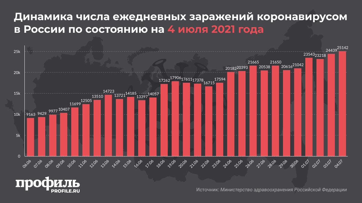 Динамика числа ежедневных заражений коронавирусом в России по состоянию на 4 июля 2021 года