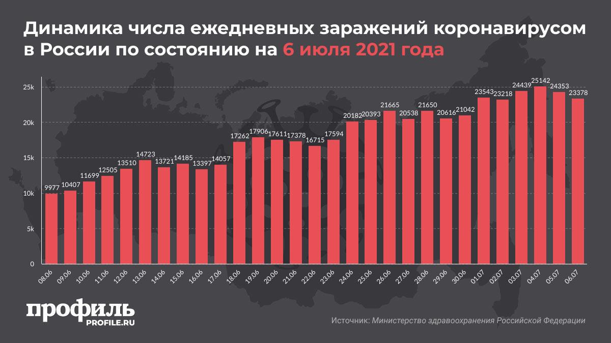 Динамика числа ежедневных заражений коронавирусом в России по состоянию на 6 июля 2021 года