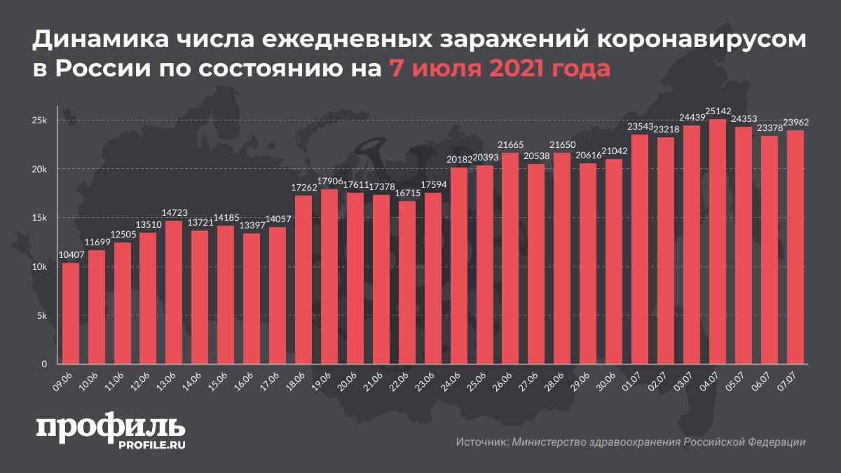 Динамика числа ежедневных заражений коронавирусом в России по состоянию на 7 июля 2021 года