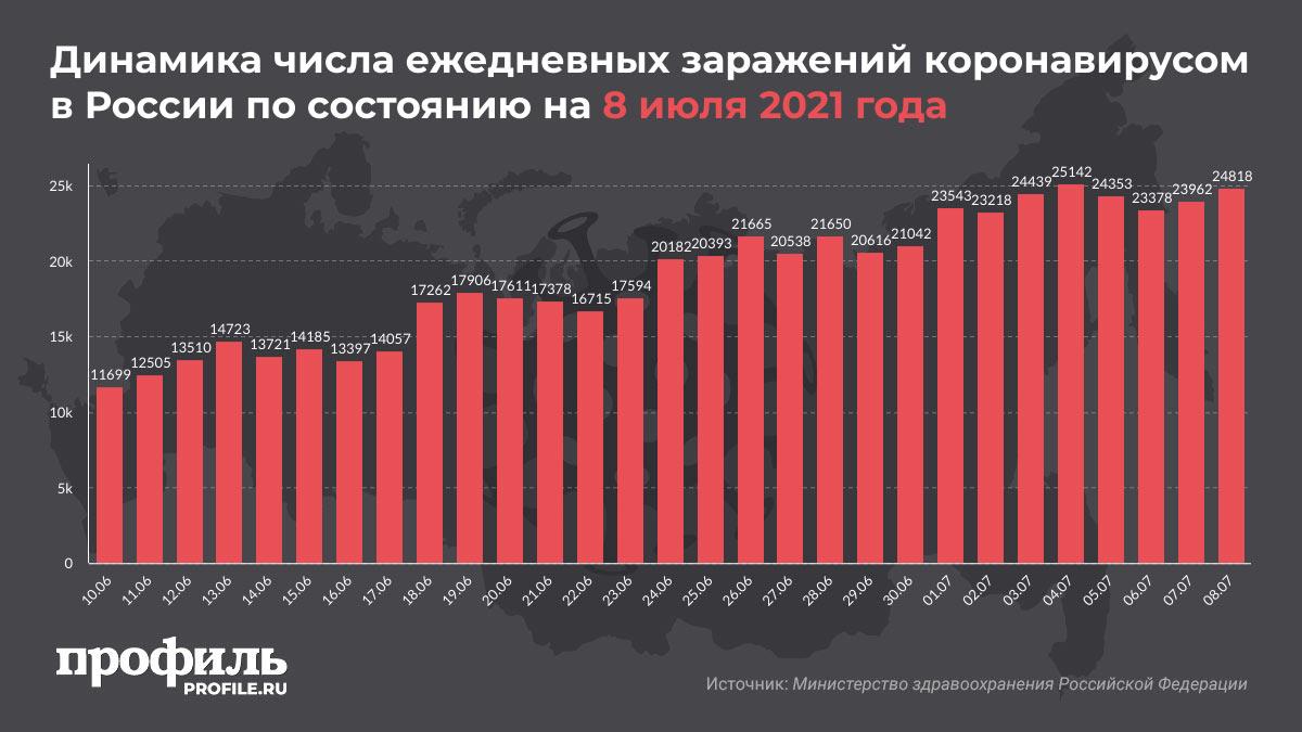 Динамика числа ежедневных заражений коронавирусом в России по состоянию на 8 июля 2021 года