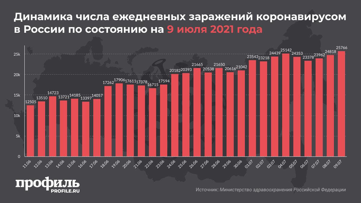 Динамика числа ежедневных заражений коронавирусом в России по состоянию на 9 июля 2021 года