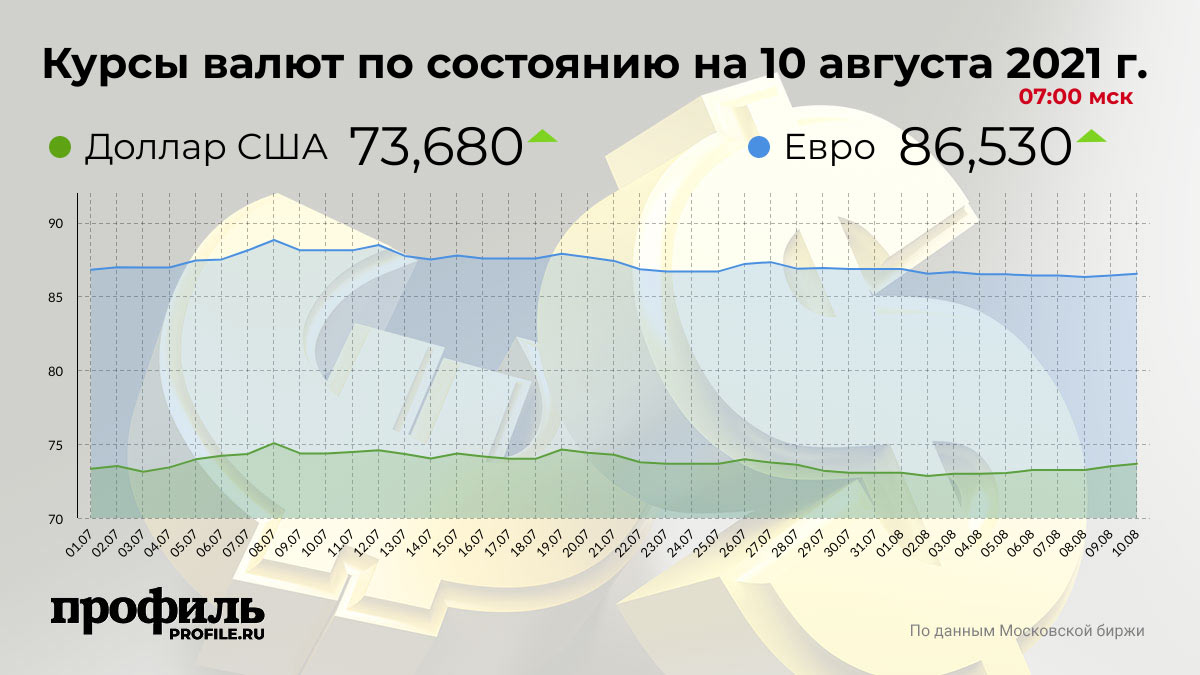 Курсы валют по состоянию на 10 августа 2021 г. 07:00 мск
