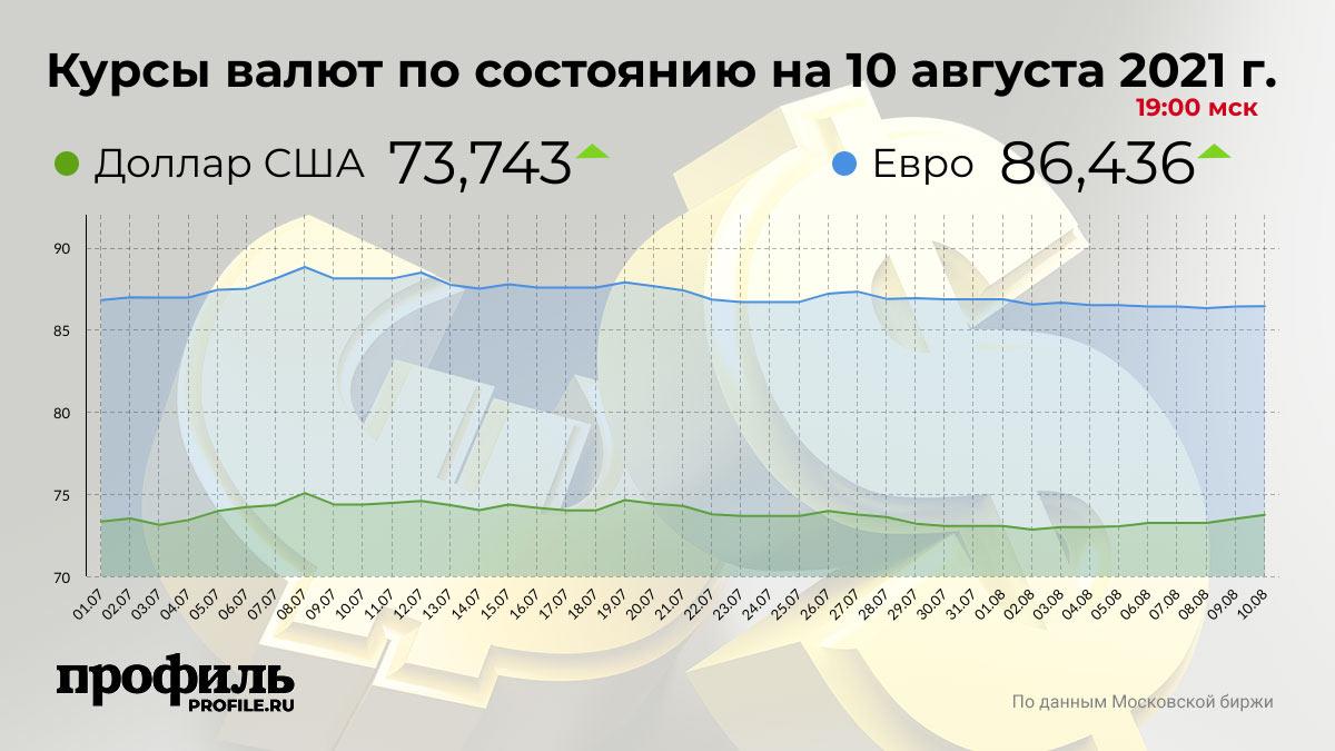 Курсы валют по состоянию на 10 августа 2021 г. 19:00 мск