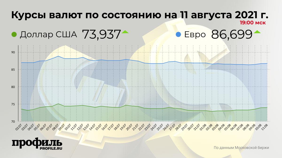Курсы валют по состоянию на 11 августа 2021 г. 19:00 мск