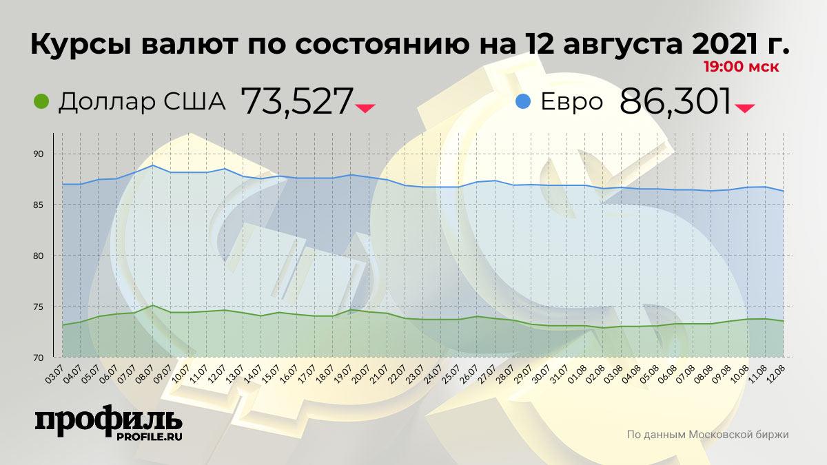 Курсы валют по состоянию на 12 августа 2021 г. 19:00 мск