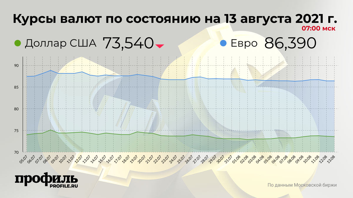 Курсы валют по состоянию на 13 августа 2021 г. 07:00 мск